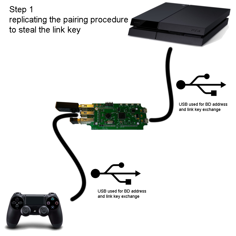 Keyboard And Mouse For Playstation 4 Games Second Prototype Dualshock 2 Wiring Diagram If You Want To Buy One From Me Cant I Dont Sell Anything Something Similar Somebody Else Try The Xim4 My
